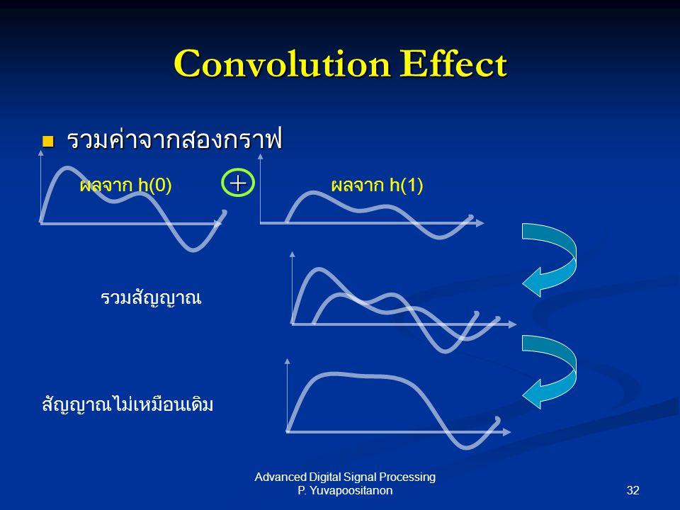 32 Advanced Digital Signal Processing P. Yuvapoositanon Convolution Effect รวมค่าจากสองกราฟ รวมค่าจากสองกราฟ + รวมสัญญาณ สัญญาณไม่เหมือนเดิม ผลจาก h(1
