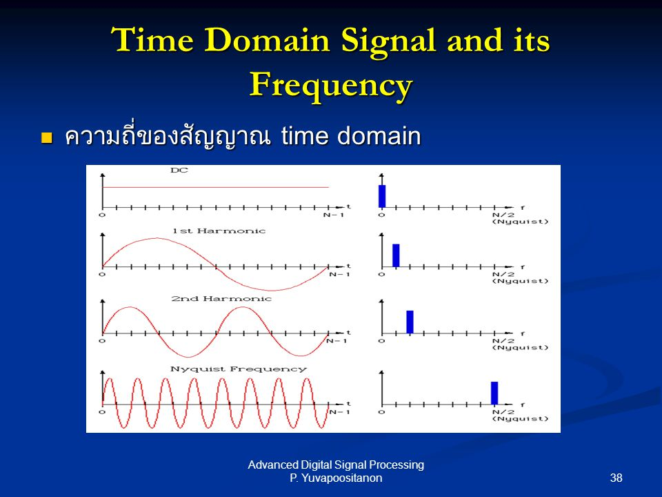 38 Advanced Digital Signal Processing P. Yuvapoositanon Time Domain Signal and its Frequency ความถี่ของสัญญาณ time domain ความถี่ของสัญญาณ time domain