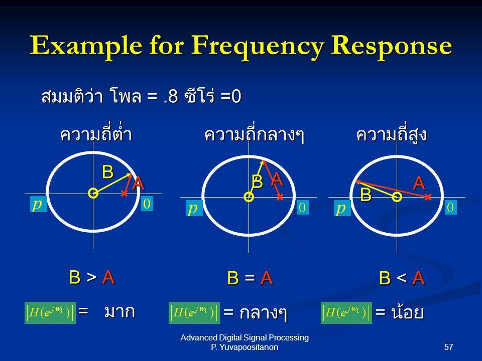 57 Advanced Digital Signal Processing P. Yuvapoositanon Example for Frequency Response A B A B A B B > A B = A B < A = มาก = กลางๆ = น้อย สมมติว่า โพล