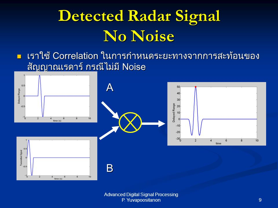 9 Advanced Digital Signal Processing P. Yuvapoositanon Detected Radar Signal No Noise เราใช้ Correlation ในการกำหนดระยะทางจากการสะท้อนของ สัญญาณเรดาร์