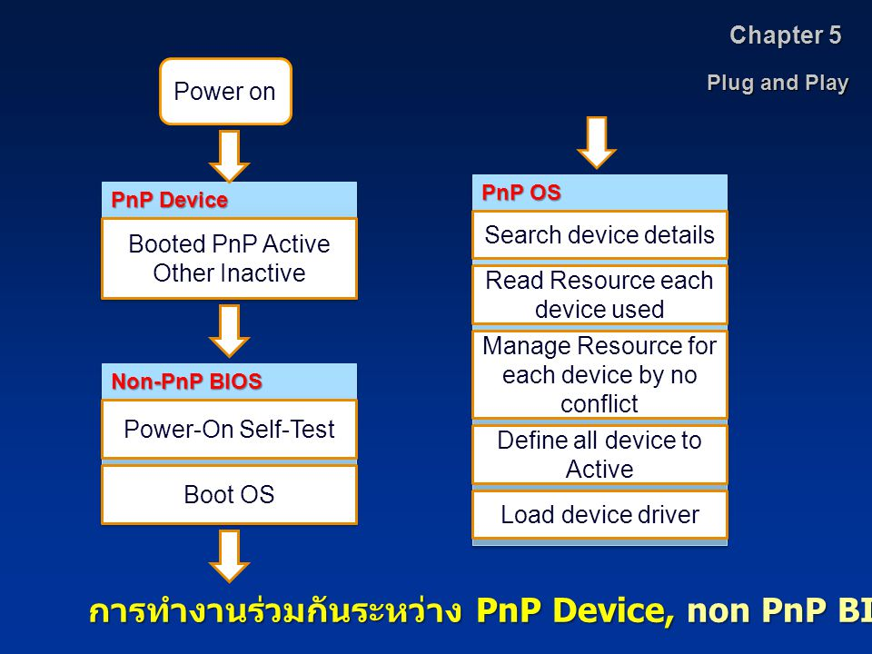 Plug and Play Chapter 5 Power on Booted PnP Active Other Inactive PnP Device Power-On Self-Test Non-PnP BIOS Boot OS Search device details PnP OS Read Resource each device used Manage Resource for each device by no conflict Define all device to Active Load device driver การทำงานร่วมกันระหว่าง PnP Device, non PnP BIOS และ PnP OS
