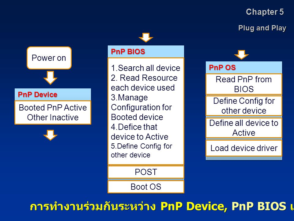 Plug and Play Chapter 5 Power on Booted PnP Active Other Inactive PnP Device 1.Search all device 2.