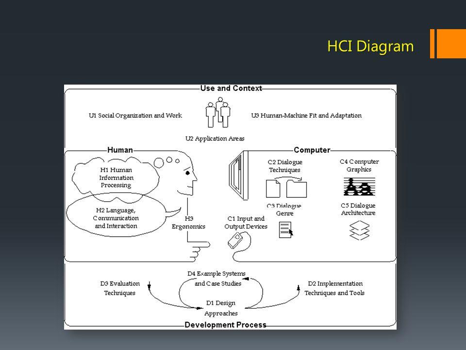 HCI Diagram