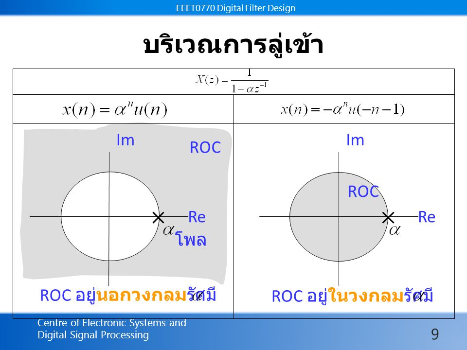 EEET0770 Digital Filter Design Centre of Electronic Systems and Digital Signal Processing EEET0770 Digital Filter Design บริเวณการลู่เข้า Im Re Im Re