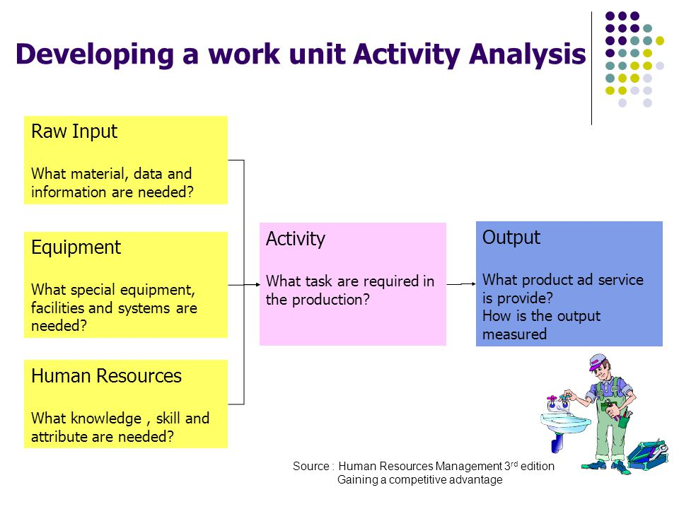 Developing a work unit Activity Analysis Raw Input What material, data and information are needed? Equipment What special equipment, facilities and sy