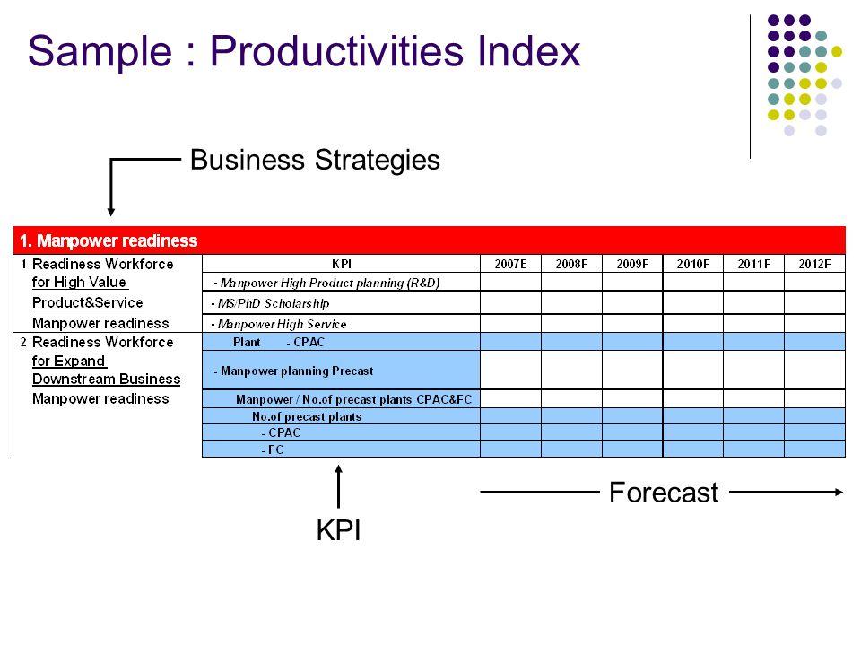Business Strategies Forecast KPI