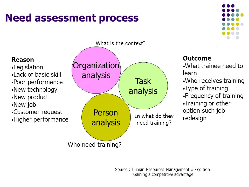 Need assessment process Person analysis Organization analysis Task analysis Source : Human Resources Management 3 rd edition Gaining a competitive adv
