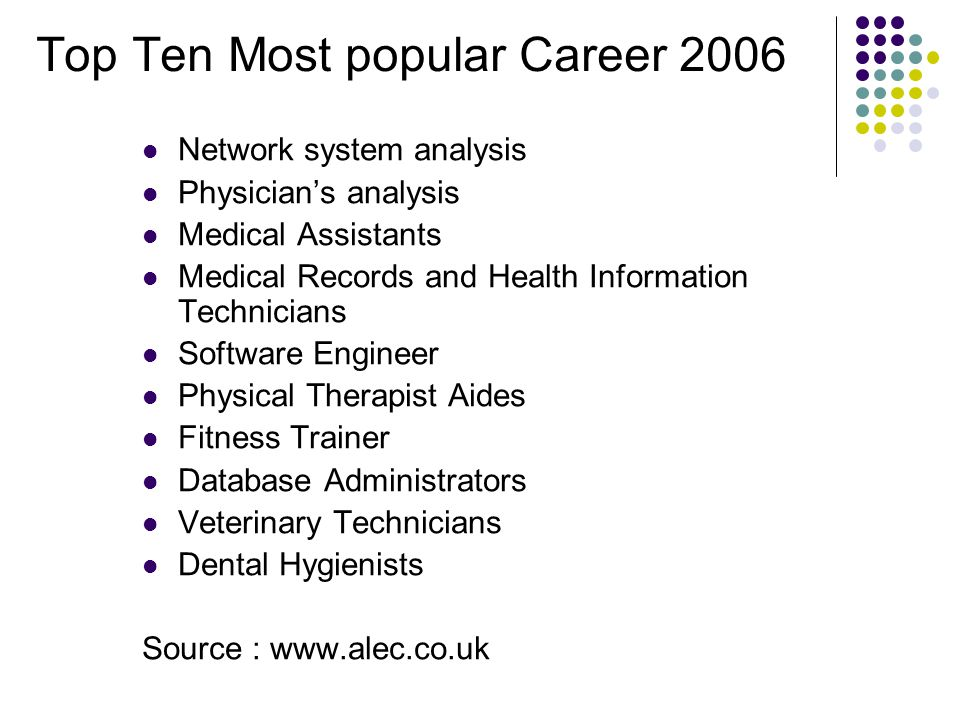 Top Ten Most popular Career 2006 Network system analysis Physician's analysis Medical Assistants Medical Records and Health Information Technicians So