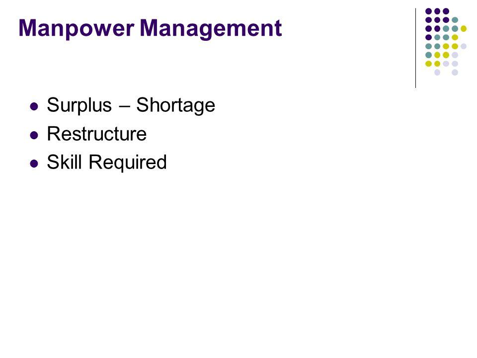 Manpower Management Surplus – Shortage Restructure Skill Required