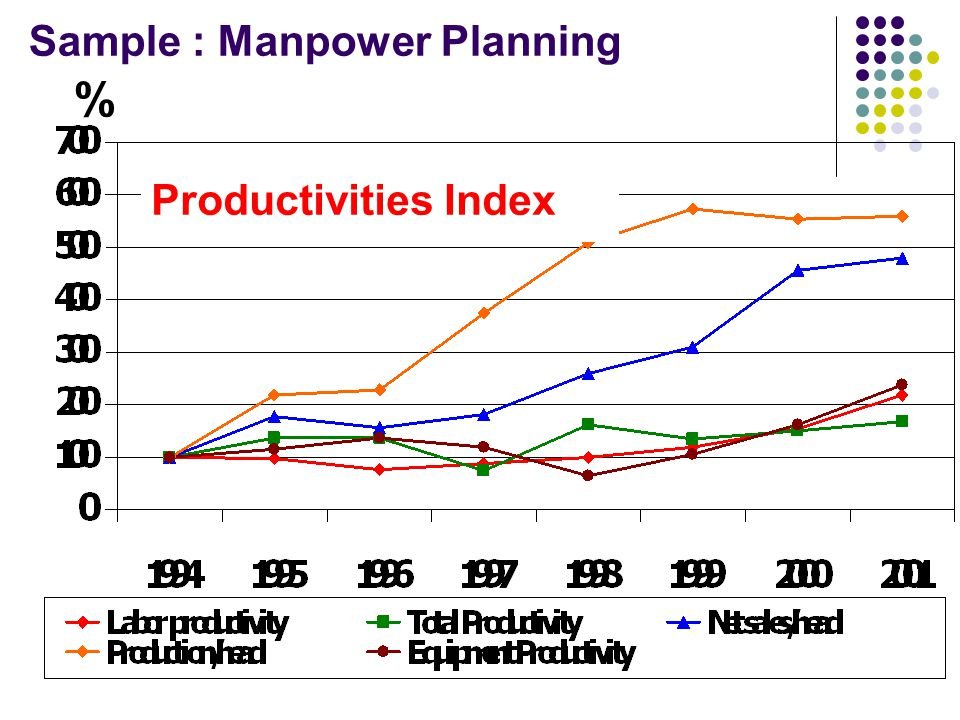 % Productivities Index Sample : Manpower Planning
