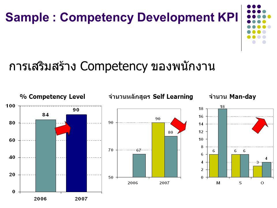 การเสริมสร้าง Competency ของพนักงาน % Competency Levelจำนวนหลักสูตร Self Learningจำนวน Man-day Sample : Competency Development KPI