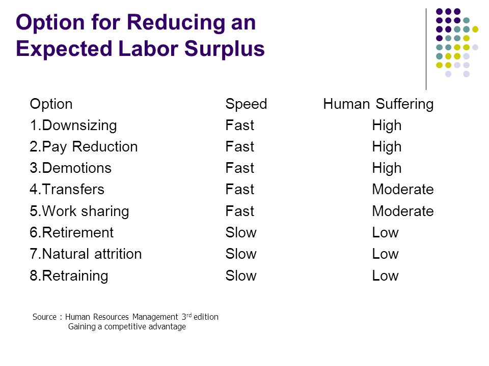Option for Reducing an Expected Labor Surplus OptionSpeedHuman Suffering 1.DownsizingFastHigh 2.Pay ReductionFastHigh 3.DemotionsFastHigh 4.TransfersF
