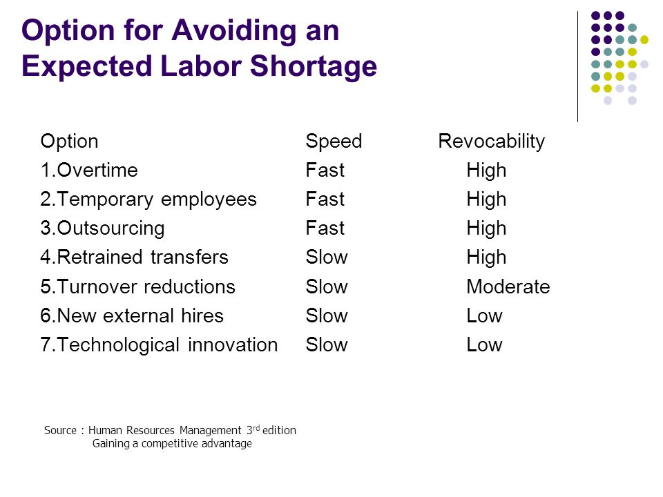 Option for Avoiding an Expected Labor Shortage OptionSpeedRevocability 1.OvertimeFast High 2.Temporary employeesFast High 3.OutsourcingFast High 4.Ret