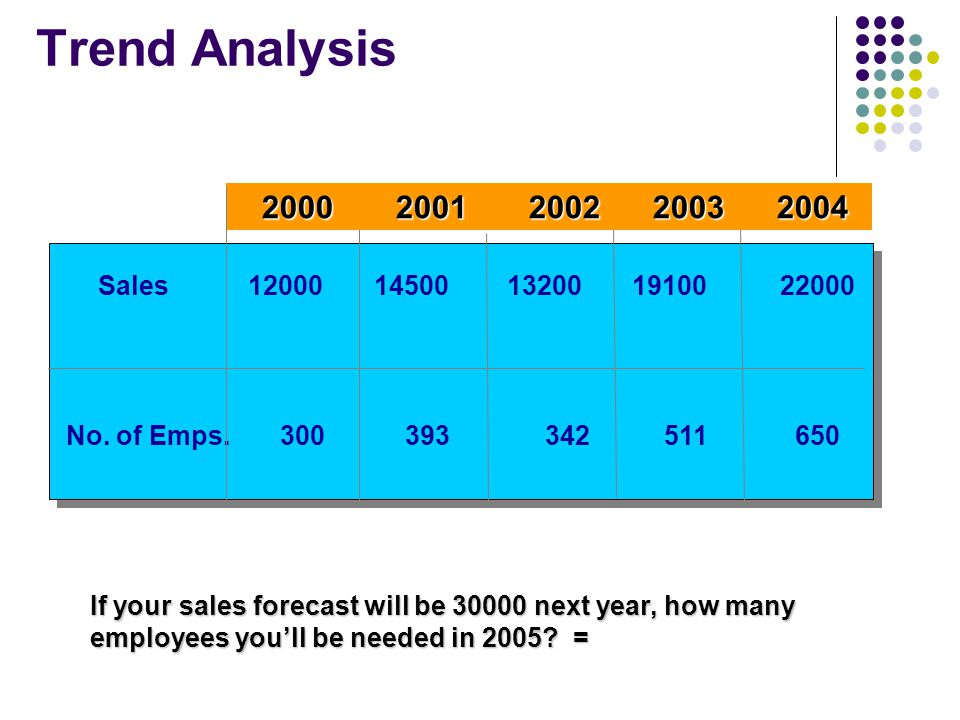 Trend Analysis Sales 12000 14500 13200 19100 22000 No. of Emps. 300 393 342 511 650 2000 2001 2002 2003 2004 2000 2001 2002 2003 2004 If your sales fo