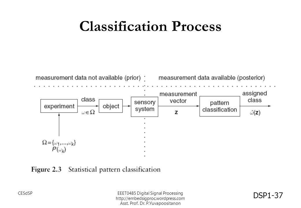 Classification Process DSP1-37 CESdSPEEET0485 Digital Signal Processing http://embedsigproc.wordpress.com Asst. Prof. Dr. P.Yuvapoositanon