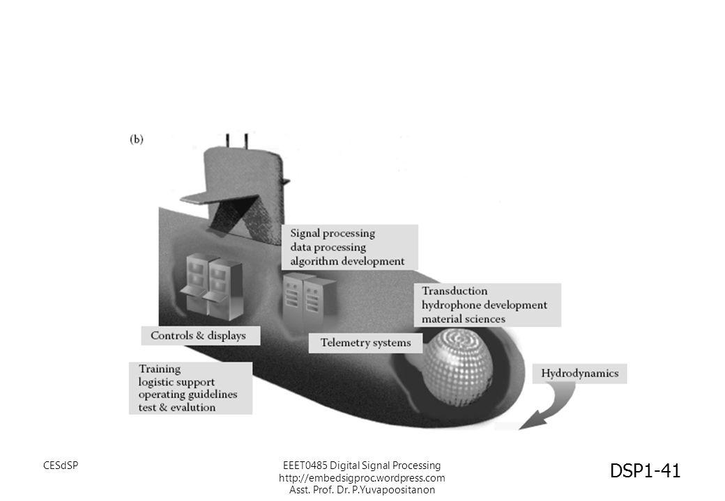 DSP1-41 CESdSPEEET0485 Digital Signal Processing http://embedsigproc.wordpress.com Asst. Prof. Dr. P.Yuvapoositanon