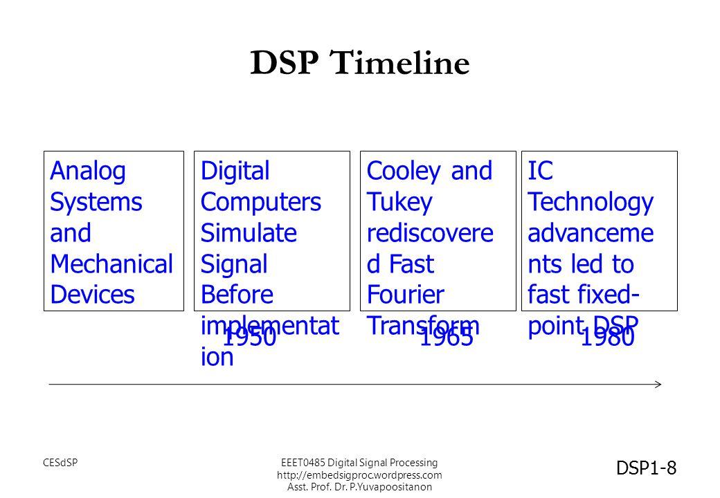 DSP Applications Communications Biomedical Imaging Robotics Industry Entertainment Military DSP1-9 CESdSPEEET0485 Digital Signal Processing http://embedsigproc.wordpress.com Asst.