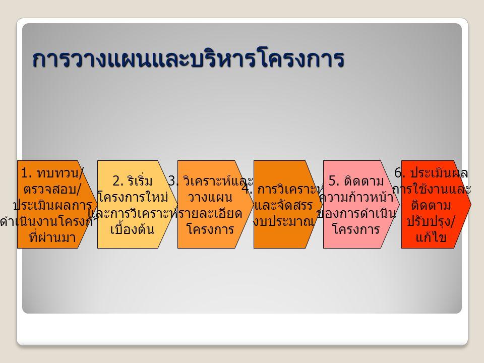 การวางแผนและบริหารโครงการ 1.ทบทวน / ตรวจสอบ / ประเมินผลการ ดำเนินงานโครงการ ที่ผ่านมา 2.