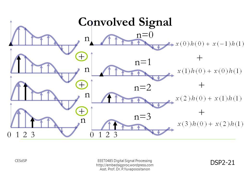 DSP2-21 Convolved Signal + + + n n n n + + + 12031203 n=0 n=1 n=2 n=3 EEET0485 Digital Signal Processing http://embedsigproc.wordpress.com Asst. Prof.