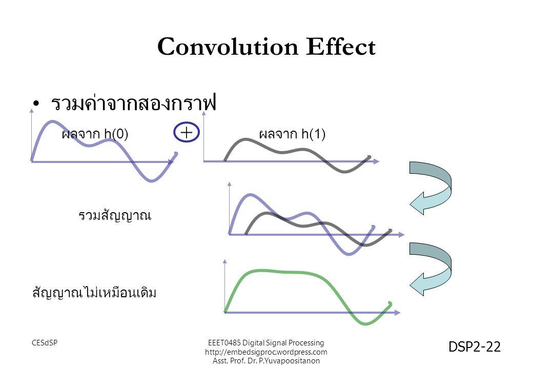 DSP2-22 Convolution Effect รวมค่าจากสองกราฟ + รวมสัญญาณ สัญญาณไม่เหมือนเดิม ผลจาก h(1)ผลจาก h(0) EEET0485 Digital Signal Processing http://embedsigpro