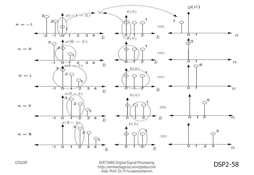 CESdSPEEET0485 Digital Signal Processing http://embedsigproc.wordpress.com Asst. Prof. Dr. P.Yuvapoositanon DSP2-58