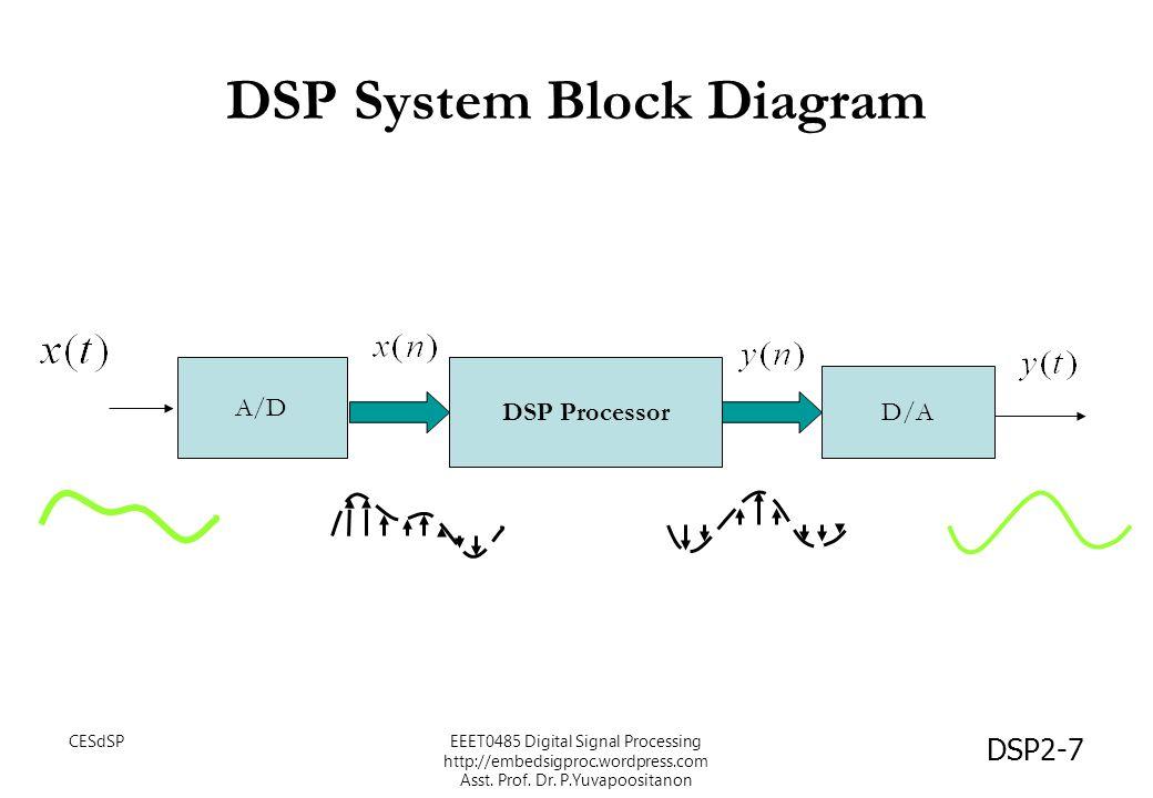 DSP2-7 DSP System Block Diagram DSP Processor D/A A/D EEET0485 Digital Signal Processing http://embedsigproc.wordpress.com Asst. Prof. Dr. P.Yuvapoosi