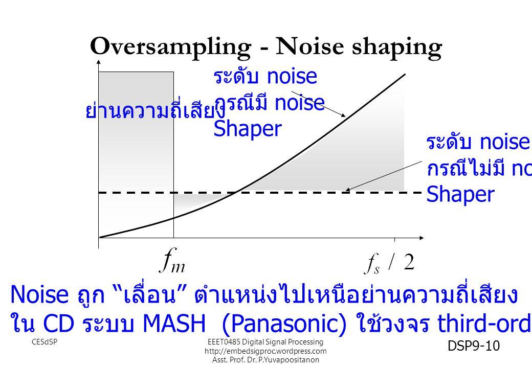 "Oversampling - Noise shaping ระดับ noise กรณีไม่มี noise Shaper ระดับ noise กรณีมี noise Shaper ย่านความถี่เสียง Noise ถูก "" เลื่อน "" ตำแหน่งไปเหนือย่"