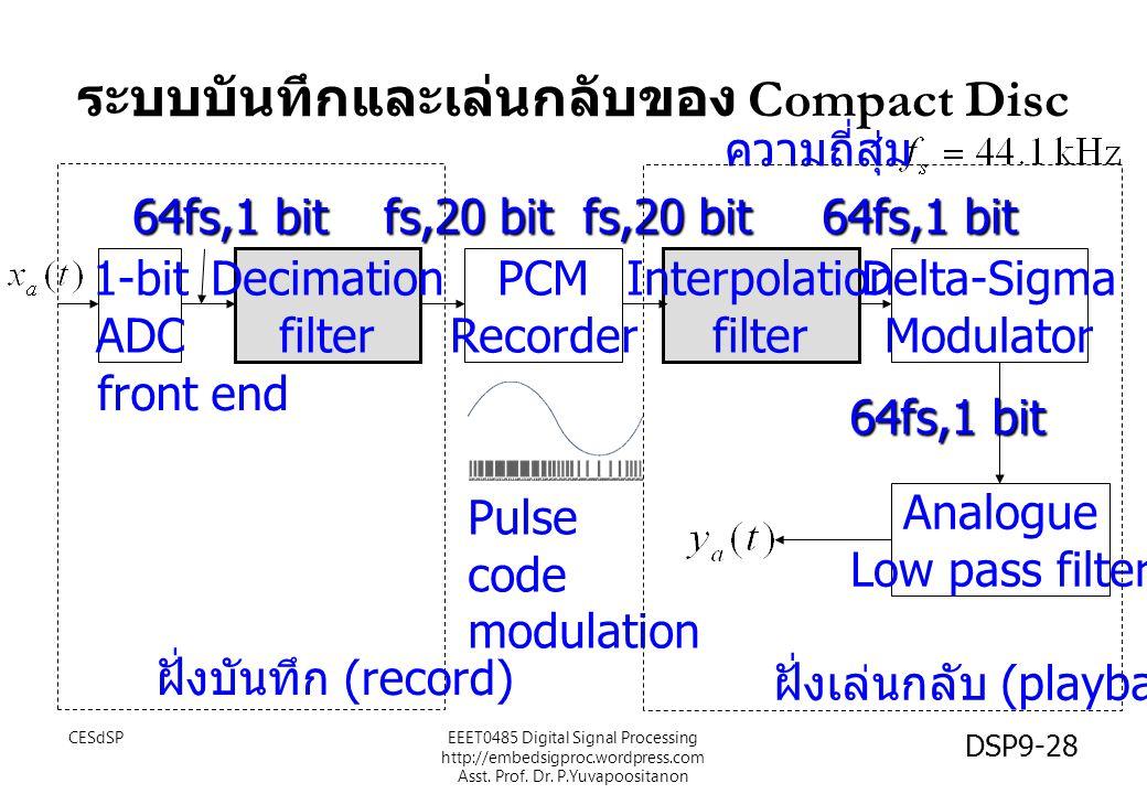 ระบบบันทึกและเล่นกลับของ Compact Disc Decimation filter Interpolation filter PCM Recorder Delta-Sigma Modulator 1-bit ADC Analogue Low pass filter ควา