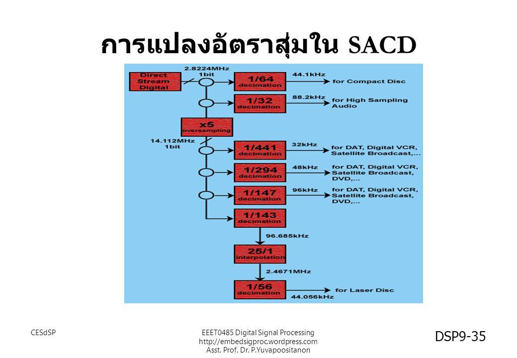 การแปลงอัตราสุ่มใน SACD CESdSP DSP9-35 EEET0485 Digital Signal Processing http://embedsigproc.wordpress.com Asst. Prof. Dr. P.Yuvapoositanon