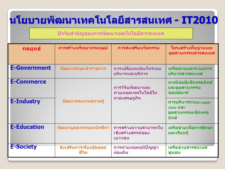 ปัจจัยสำคัญของการพัฒนาเทคโนโลยีสารสนเทศ นโยบายพัฒนาเทคโนโลยีสารสนเทศ - IT2010 กลยุทธ์ การสร้างทรัพยากรมนุษย์การส่งเสริมนวัตกรรมโครงสร้างพื้นฐานและ อุต