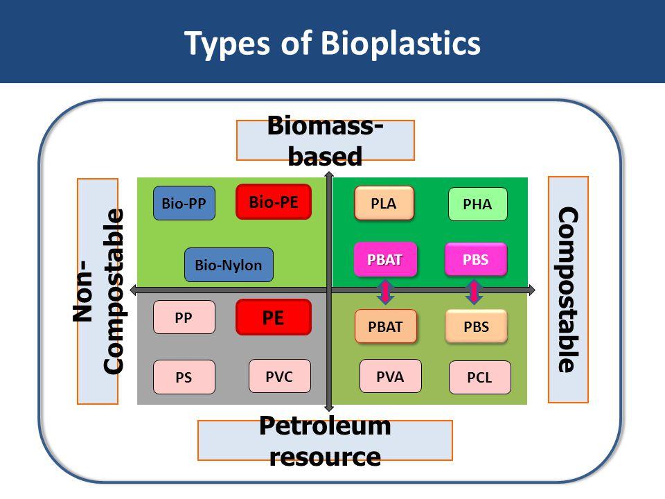 Types of Bioplastics Bio-PE Bio-PP PLA PHA PP PE PS PVC Bio-Nylon PBAT PBS PVA PCL PBATPBAT PBS Biomass- based Petroleum resource Non- Compostable Com
