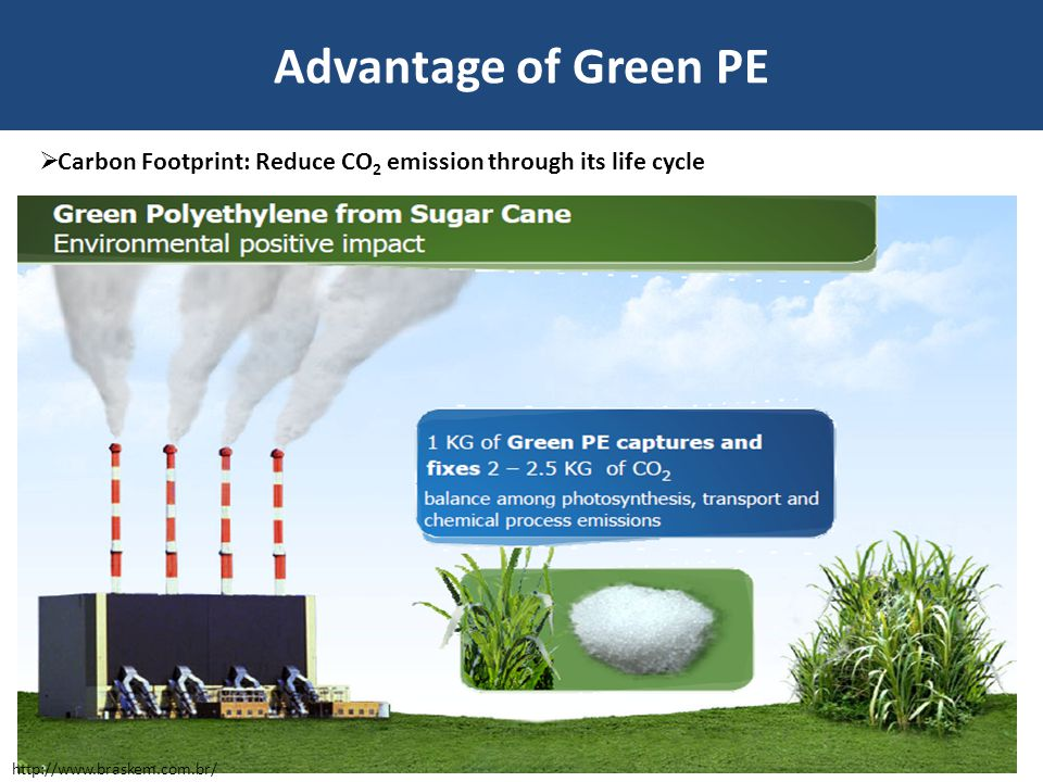 Advantage of Green PE  Carbon Footprint: Reduce CO 2 emission through its life cycle http://www.braskem.com.br/