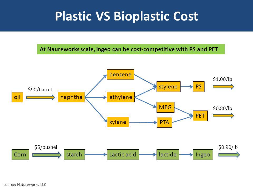 Plastic VS Bioplastic Cost source: Natureworks LLC oil naphtha benzene ethylene xylene stylene MEG PTA PET PS $1.00/lb $0.80/lb $90/barrel Corn starch