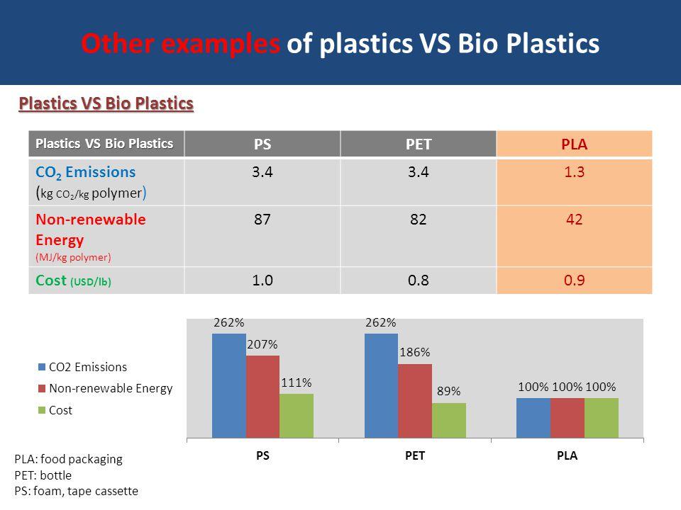 Other examples of plastics VS Bio Plastics Plastics VS Bio Plastics PSPETPLA CO 2 Emissions ( kg CO 2 /kg polymer ) 3.4 1.3 Non-renewable Energy (MJ/k