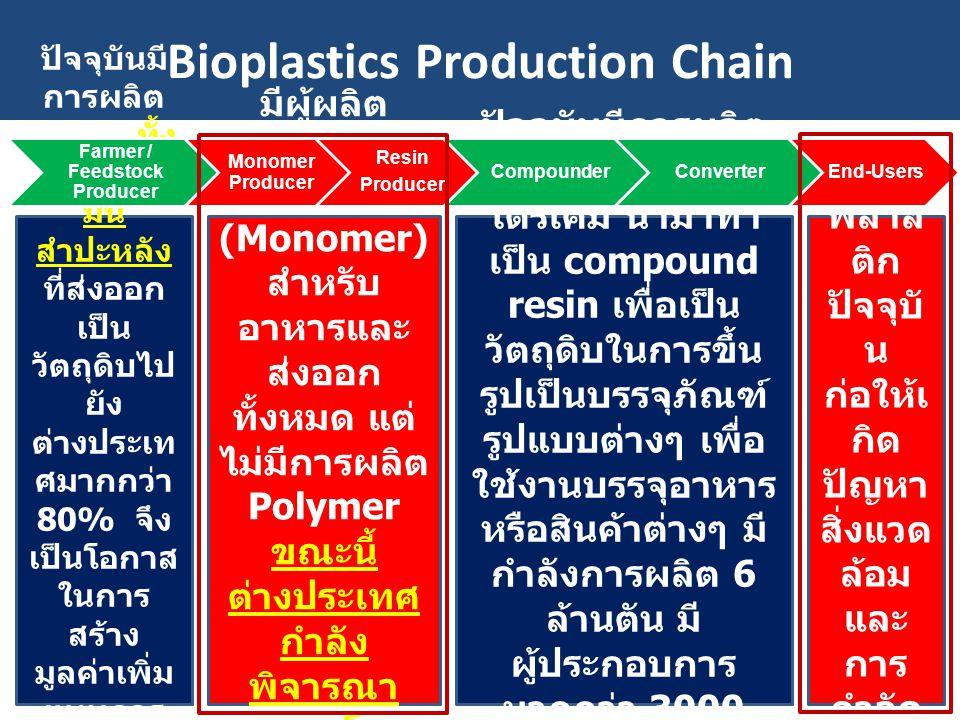Bioplastics Production Chain ปัจจุบันมี การผลิต วัตถุดิบทั้ง อ้อยและ มัน สำปะหลัง ที่ส่งออก เป็น วัตถุดิบไป ยัง ต่างประเท ศมากกว่า 80% จึง เป็นโอกาส ใ