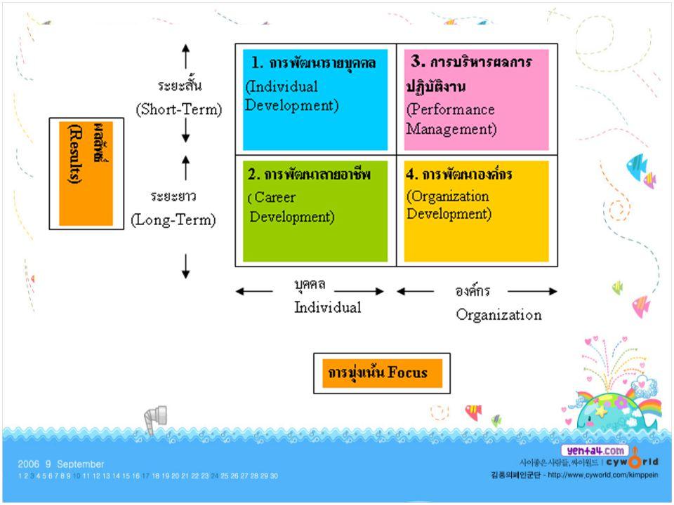 ซึ่ง Competency จะถูกนำมาใช้ เป็นกลไกขับเคลื่อนให้เกิดการ ปรับเปลี่ยนพฤติกรรมทั่วทั้ง องค์การ แนวคิดของการพัฒนา องค์การถือได้ว่านำองค์ประกอบ ต่างๆ ของการพัฒนาบุคลากรมา บูรณาการเข้าด้วยกันเนื่องจาก องค์การจะพัฒนาไปได้นั้นก็ ต่อเมื่อองค์การจะต้องมีการ พัฒนาพนักงานแต่ละคน