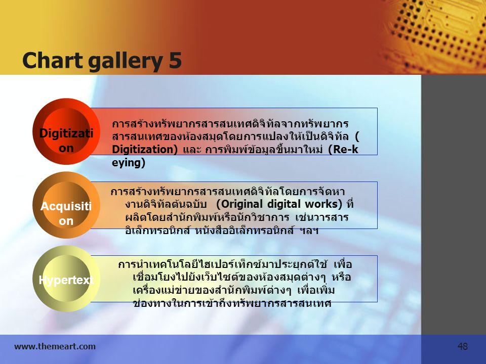 48 www.themeart.com Digitizati on Acquisiti on Hypertext การสร้างทรัพยากรสารสนเทศดิจิทัลจากทรัพยากร สารสนเทศของห้องสมุดโดยการแปลงให้เป็นดิจิทัล ( Digi