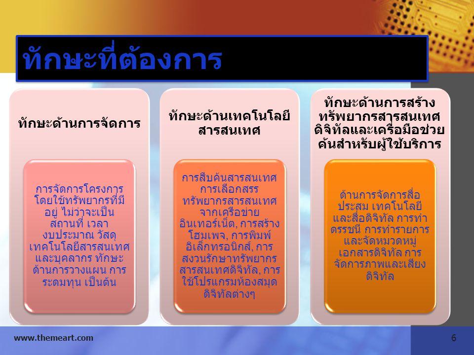 7 www.themeart.com ทักษะที่ต้องการ ทักษะด้านระบบ สารสนเทศดิจิทัล และสารสนเทศ ออนไลน์ การพัฒนาแหล่ง สารสนเทศ ดิจิทัล การ ออกแบบและ พัฒนา ฐานข้อมูลและ ซอฟต์แวร์ สำหรับห้องสมุด ดิจิทัล ทักษะด้านเครือข่าย ทั้งเครือข่าย ภายใน และ เครือข่าย ภายนอก ทักษะการสื่อสาร ระหว่างบุคคล เพื่อใช้ติดต่อ ระหว่างผู้ ให้บริการและ ผู้รับบริการ