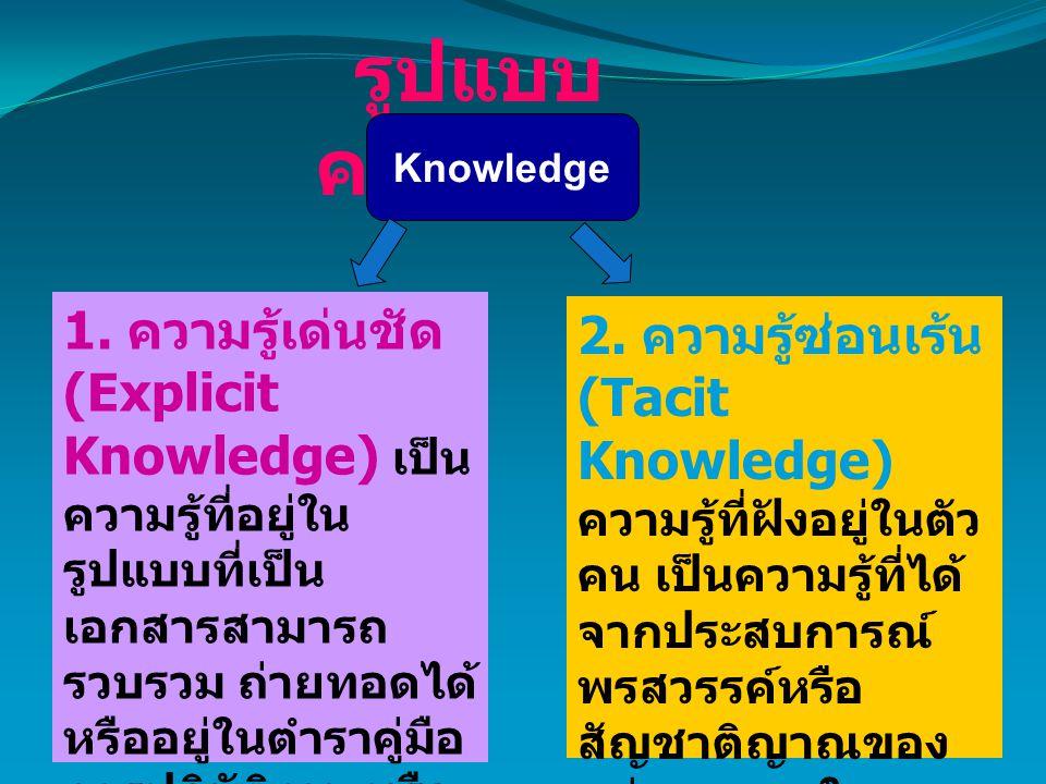 รูปแบบ ความรู้ Knowledge 1. ความรู้เด่นชัด (Explicit Knowledge) เป็น ความรู้ที่อยู่ใน รูปแบบที่เป็น เอกสารสามารถ รวบรวม ถ่ายทอดได้ หรืออยู่ในตำราคู่มื