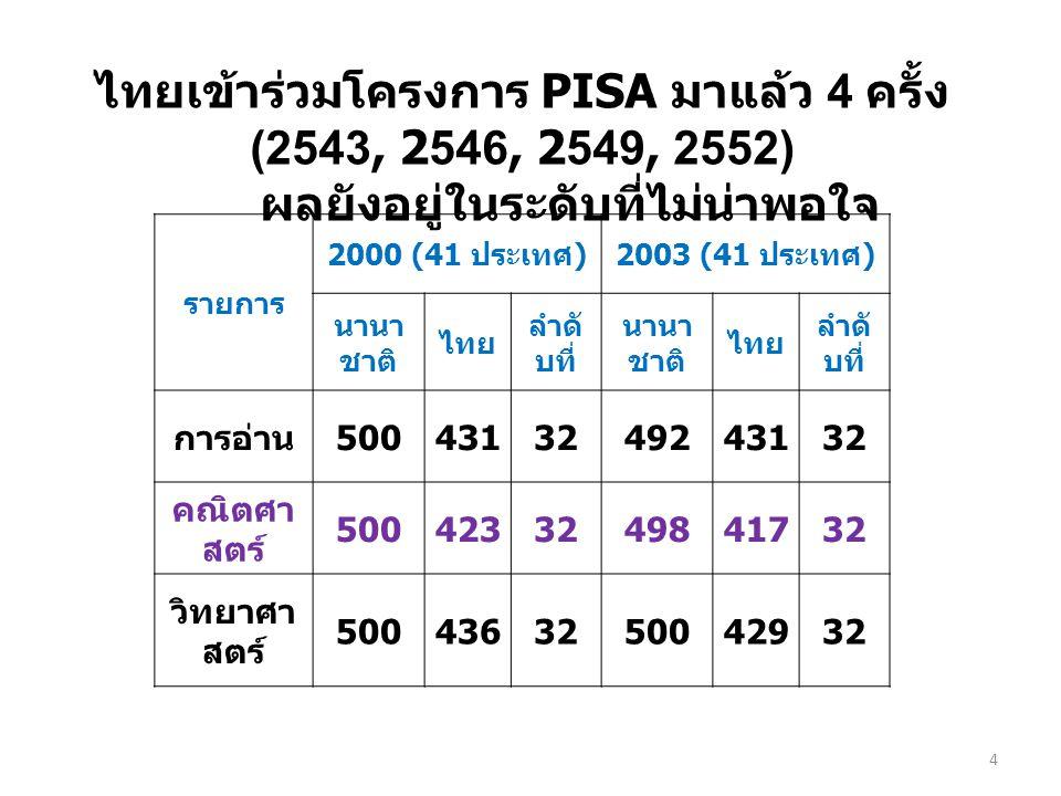 ไทยเข้าร่วมโครงการ PISA มาแล้ว 4 ครั้ง (2543, 2546, 2549, 2552) ผลยังอยู่ในระดับที่ไม่น่าพอใจ รายการ 2006 (57 ประเทศ )2009 (65 ประเทศ ) นานาช าติ ไทย ลำดับ ที่ นานาช าติ ไทย ลำดับ ที่ การอ่าน 500417 42- 44 492421 47- 51 คณิตศา สตร์ 500417 23- 44 501419 48- 52 วิทยาศ าสตร์ 500421 45- 46 496421 47- 49 5