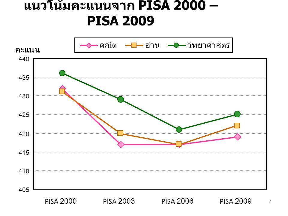 แนวโน้มคะแนนจาก PISA 2000 – PISA 2009 PISA 2000PISA 2003PISA 2006PISA 2009 405 410 415 420 425 430 435 440 คะแนน คณิตอ่านวิทยาศาสตร์ 6