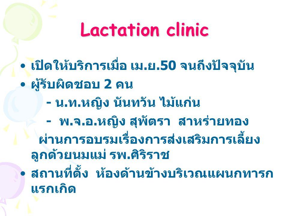 Lactation clinic เปิดให้บริการเมื่อ เม.ย.50 จนถึงปัจจุบัน ผู้รับผิดชอบ 2 คน - น.
