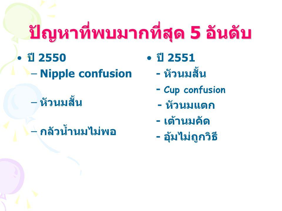 ปัญหาที่พบมากที่สุด 5 อันดับ ปี 2550 –Nipple confusion – หัวนมสั้น – กลัวน้ำนมไม่พอ ปี 2551 - หัวนมสั้น - Cup confusion - หัวนมแตก - เต้านมคัด - อุ้มไม่ถูกวิธี