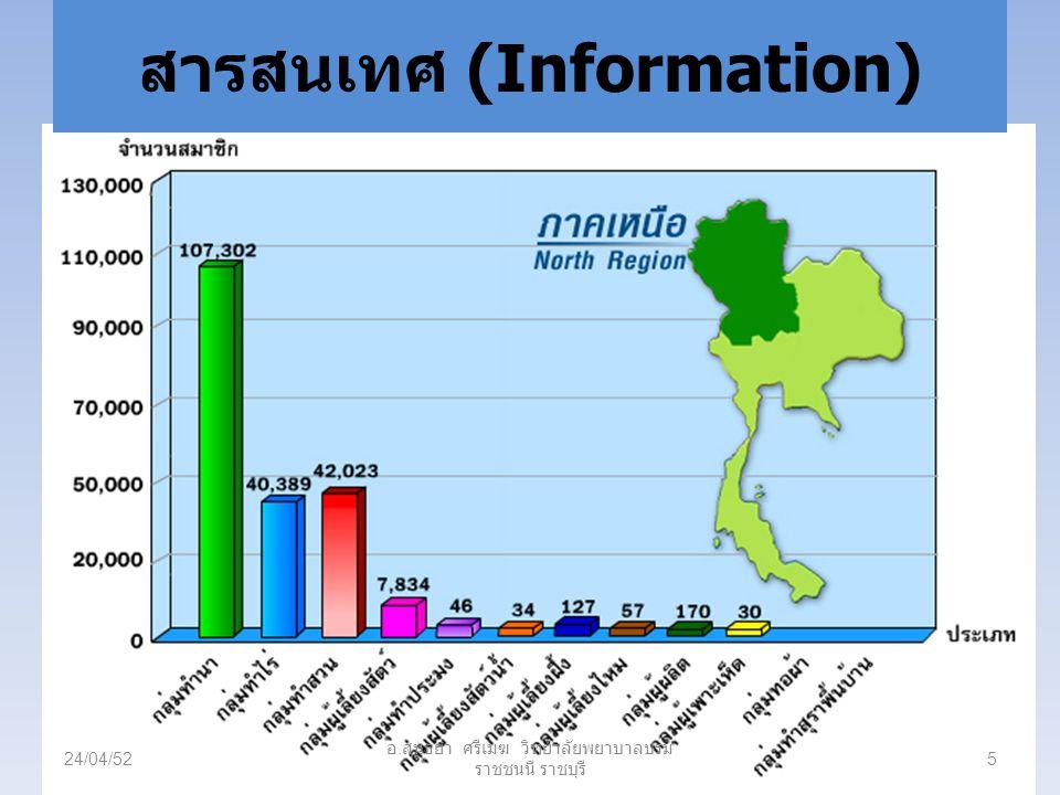 ระบบสารสนเทศสนองความต้องการ สารสนเทศในการบริหารงานระดับต่าง ๆ 24/04/5216 อ.