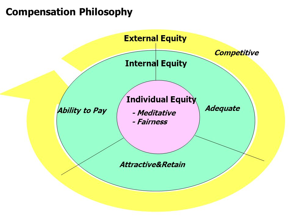 Internal Equity External Equity Ability to Pay - Meditative - Fairness Compensation Philosophy Individual Equity Adequate Competitive Attractive&Retai