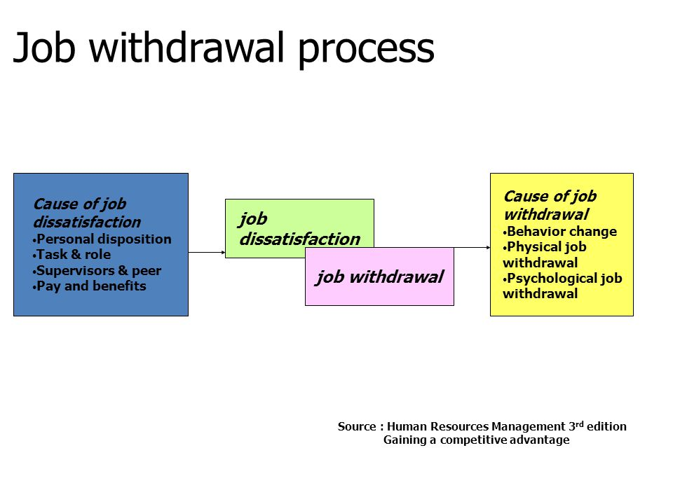 Job withdrawal process Cause of job dissatisfaction Personal disposition Task & role Supervisors & peer Pay and benefits Cause of job withdrawal Behav