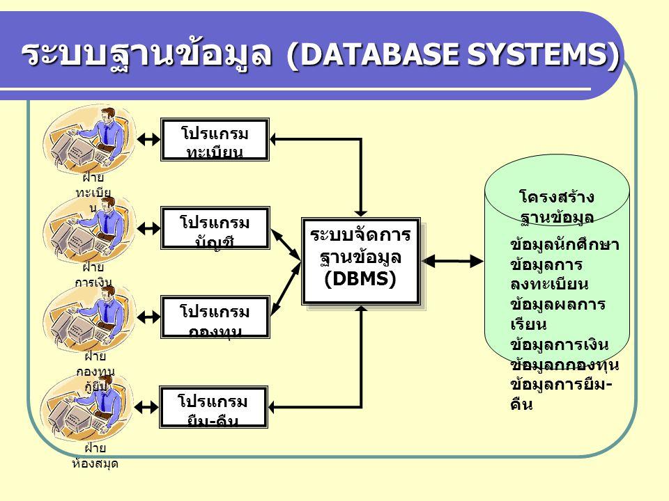ระบบฐานข้อมูล (DATABASE SYSTEMS) ฝ่าย ทะเบีย น ฝ่าย การเงิน ฝ่าย กองทุน กู้ยืม ฝ่าย ห้องสมุด ข้อมูลนักศึกษา ข้อมูลการ ลงทะเบียน ข้อมูลผลการ เรียน ข้อม