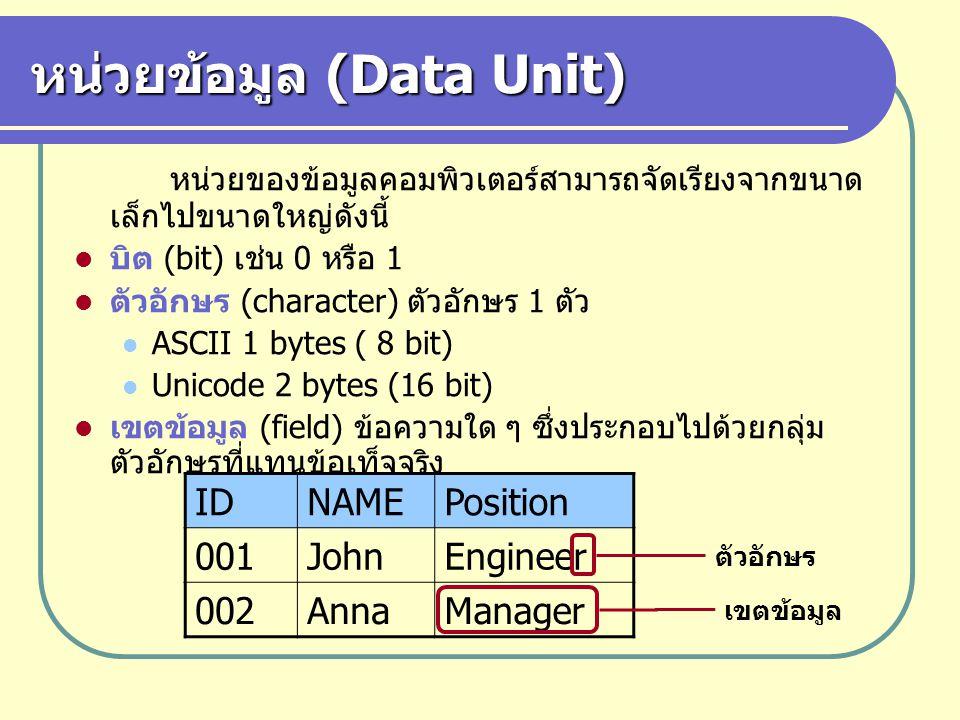 หน่วยข้อมูล (Data Unit) ระเบียนข้อมูล (record) กลุ่มของเขตข้อมูล ต่างๆ แฟ้ม (file) กลุ่มของระเบียนข้อมูลที่มี โครงสร้างเดียวกัน IDNAMEPosition 001JohnEngineer 002AnnaManager ……… ระเบียนข้อมูล แฟ้ม ตำแหน่ง แฟ้ม