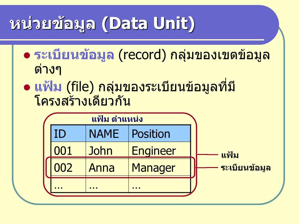 การจัดโครงสร้างแฟ้มข้อมูล แฟ้มสุ่ม (direct file หรือ hash file) ใช้ แก้ปัญหาความล่าช้าในการเข้าถึงข้อมูลของ แฟ้มลำดับ คือใช้ข้อมูลในเขตข้อมูลคีย์เป็น ข้อมูลนำเข้า และให้ผลลัพธ์เป็นตำแหน่งที่อยู่ ของระเบียน