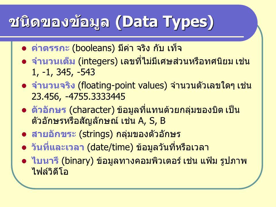 ชนิดของข้อมูล (Data Types) ค่าตรรกะ (booleans) มีค่า จริง กับ เท็จ จำนวนเต็ม (integers) เลขที่ไม่มีเศษส่วนหรือทศนิยม เช่น 1, -1, 345, -543 จำนวนจริง (